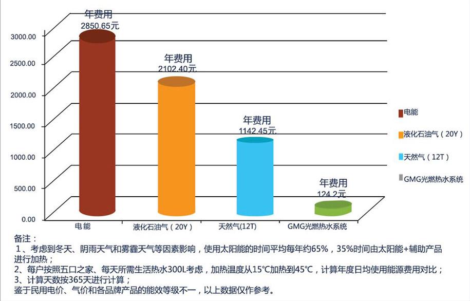 热水系统节能经济效益对比图